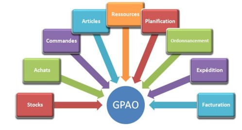 logiciel-de-gestion-de-production-gpao-